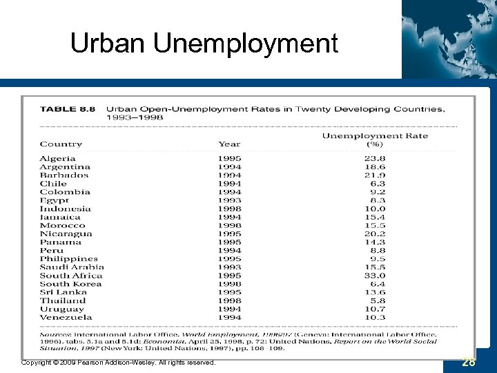 Urban Unemployment Copyright © 2009 Pearson Addison-Wesley. All rights reserved. 28