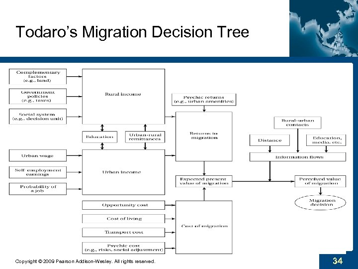 Todaro's Migration Decision Tree Copyright © 2009 Pearson Addison-Wesley. All rights reserved. 34