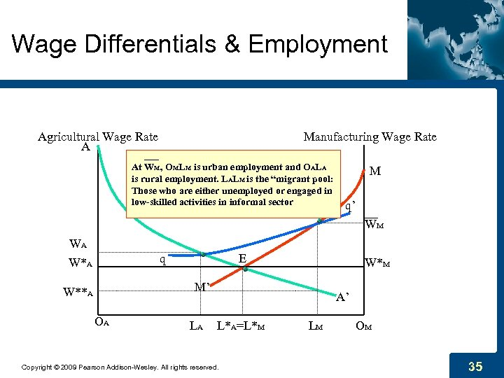 Wage Differentials & Employment Agricultural Wage Rate A Manufacturing Wage Rate At WM, OMLM