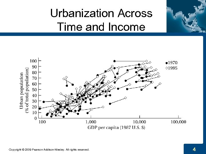 Urbanization Across Time and Income Copyright © 2009 Pearson Addison-Wesley. All rights reserved. 4