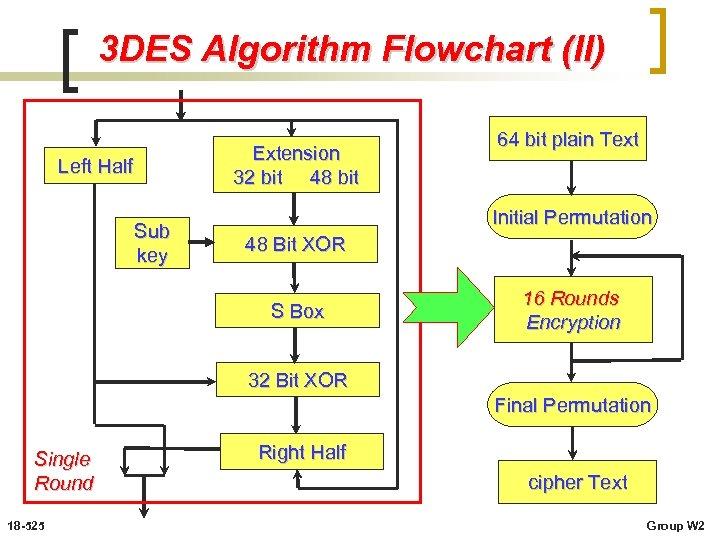 3 DES Algorithm Flowchart (II) Extension 32 bit 48 bit Left Half Sub key