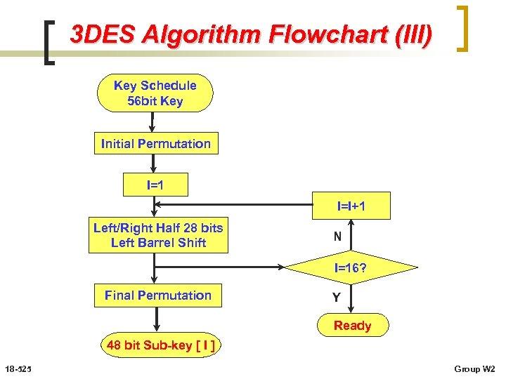 3 DES Algorithm Flowchart (III) Key Schedule 56 bit Key Initial Permutation I=1 I=I+1