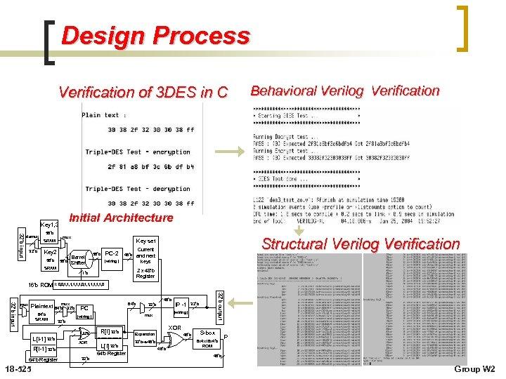 Design Process Verification of 3 DES in C Initial Architecture Key 1, 3 32'b