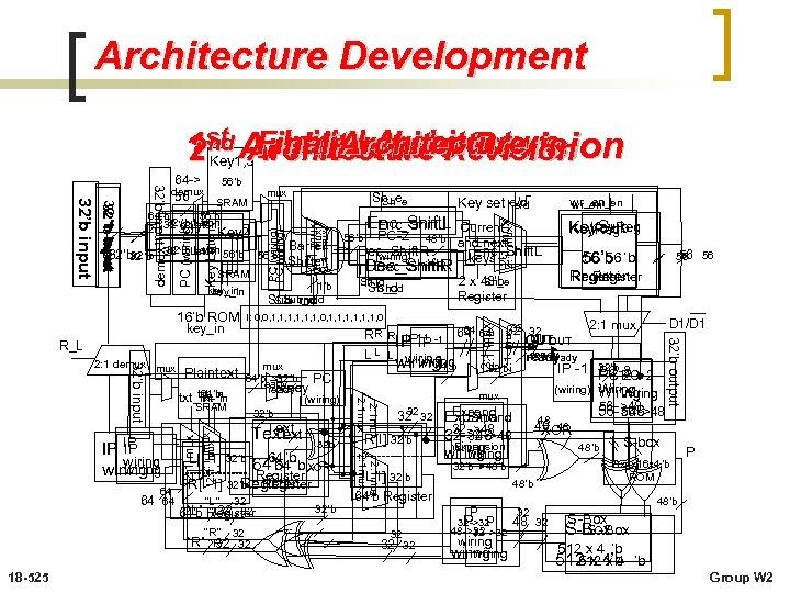 Architecture Development Initial Architecture Final Architecture 1 st Architecture Revision 2 nd Architecture Revision