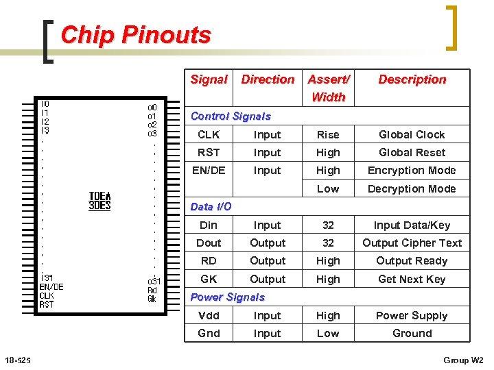Chip Pinouts Signal Direction Assert/ Width Description Control Signals CLK Input Rise Global Clock
