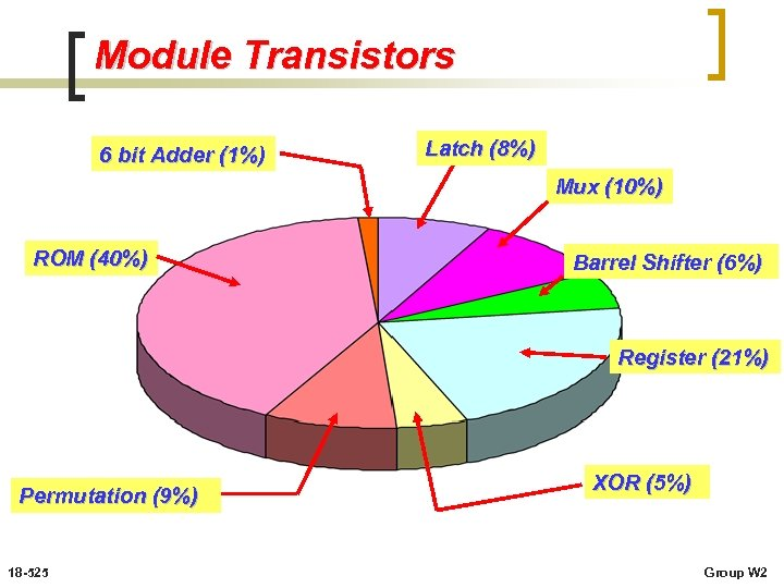 Module Transistors 6 bit Adder (1%) Latch (8%) Mux (10%) ROM (40%) Barrel Shifter