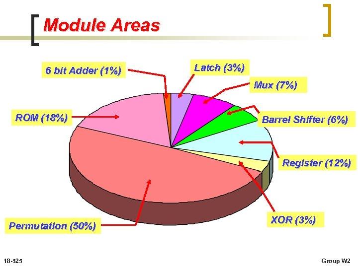 Module Areas 6 bit Adder (1%) Latch (3%) Mux (7%) ROM (18%) Barrel Shifter