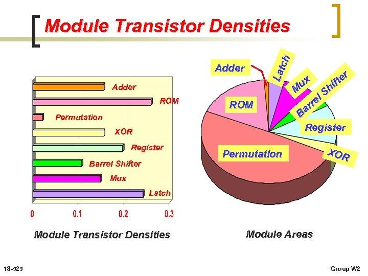 Lat ch Module Transistor Densities Adder ROM Permutation XOR Register Barrel Shifter r te
