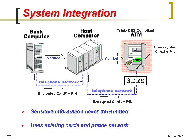 System Integration Triple DES Compliant Unencrypted Card# + PIN Verified Encrypted Card# + PIN