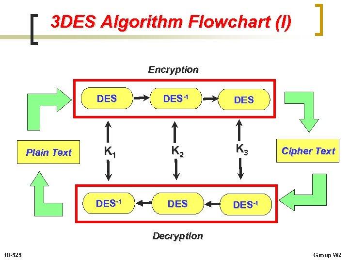 3 DES Algorithm Flowchart (I) Encryption DES K 1 K 2 K 3 DES-1