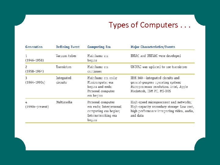 Types of Computers. . .