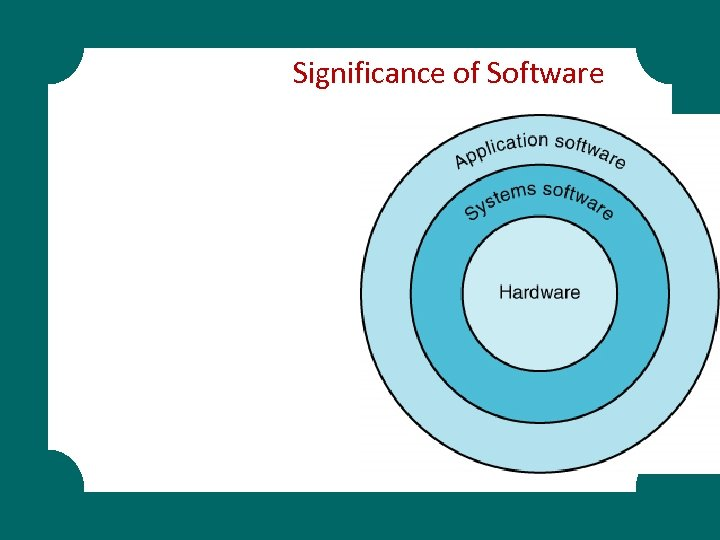 Significance of Software