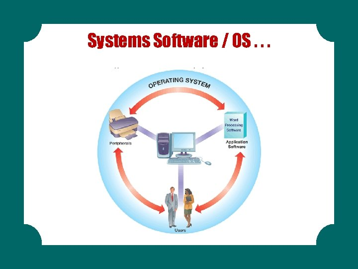 Systems Software / OS. . .