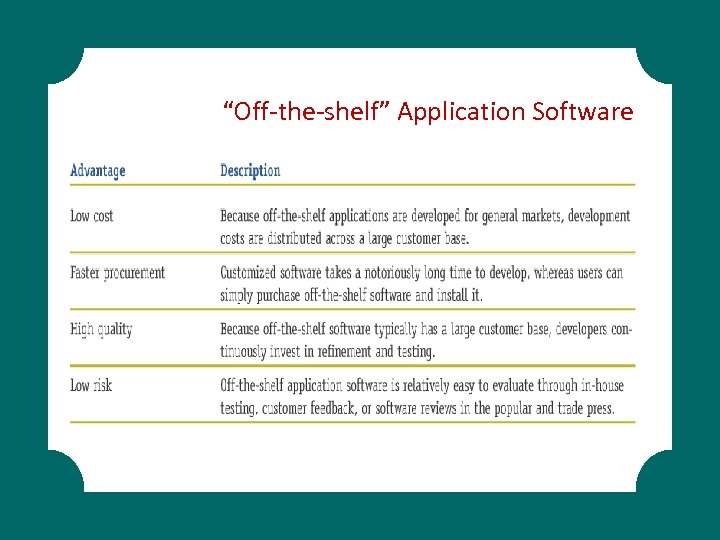 """Off-the-shelf"" Application Software"