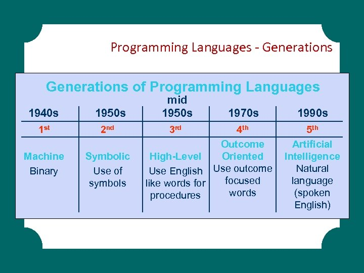 Programming Languages - Generations of Programming Languages 1940 s 1950 s mid 1950 s
