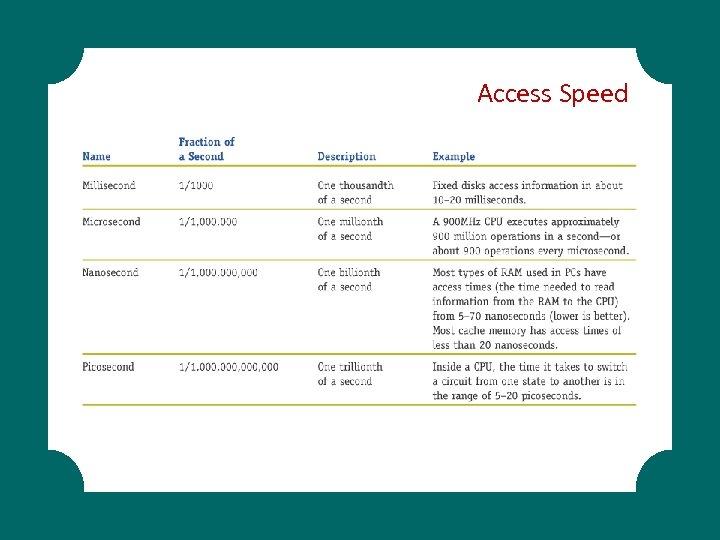 Access Speed