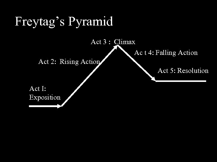 Freytag's Pyramid Act 3 : Climax Ac t 4: Falling Action Act 2: Rising