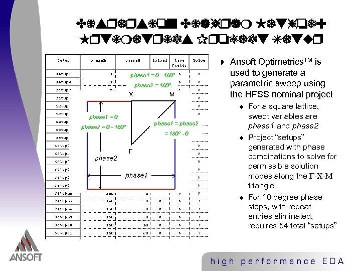 Dispersion Diagram Method: Optimetrics Project Setup w phase 1 = 0 - 180º phase