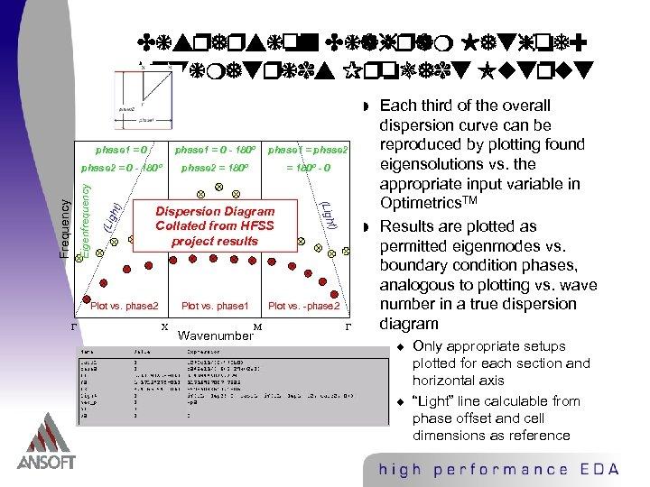 Dispersion Diagram Method: Optimetrics Project Output w phase 1 = phase 2 = 0