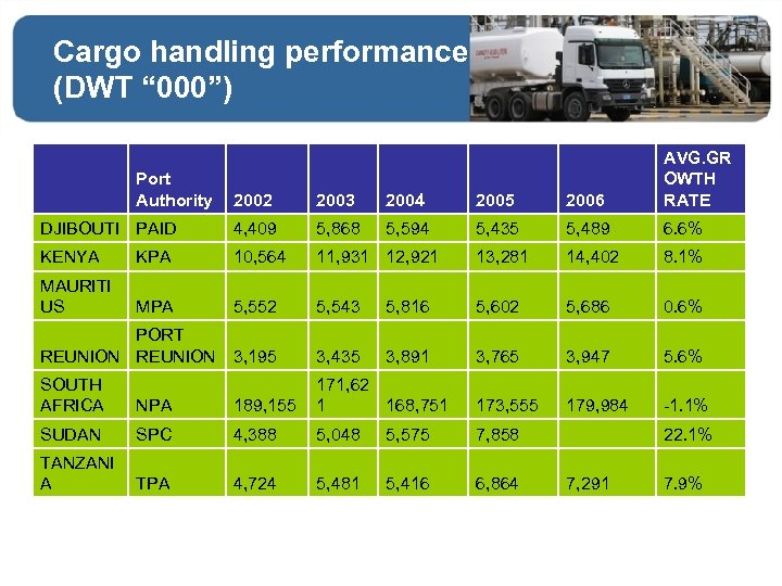 """Cargo handling performance (DWT """" 000"""") 2002 2003 2004 2005 2006 AVG. GR OWTH"""
