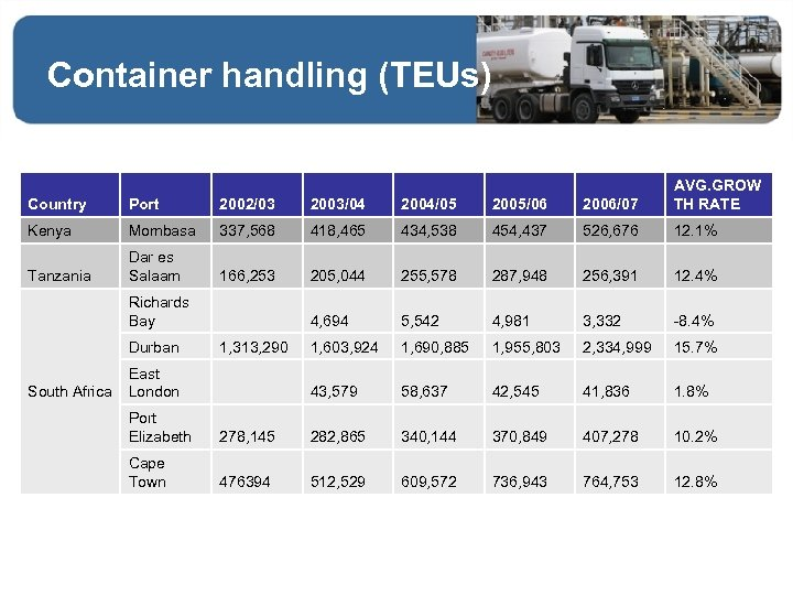 Container handling (TEUs) Country Port 2002/03 2003/04 2004/05 2005/06 2006/07 AVG. GROW TH RATE