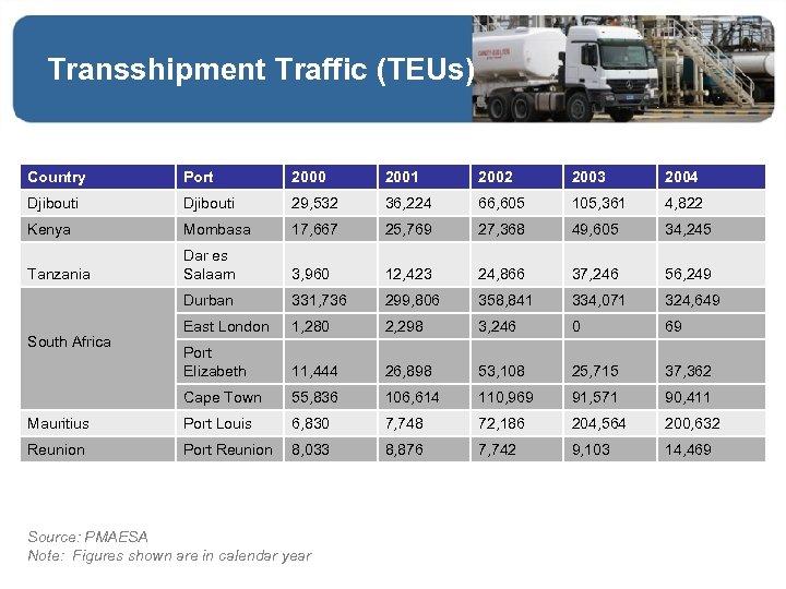 Transshipment Traffic (TEUs) Country Port 2000 2001 2002 2003 2004 Djibouti 29, 532 36,