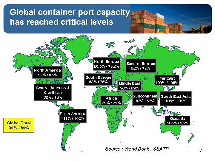 Global container port capacity has reached critical levels North America 92% / 86% Central