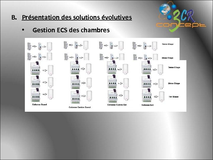 B. Présentation des solutions évolutives • Gestion ECS des chambres