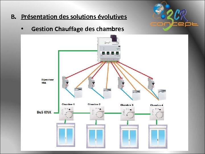 B. Présentation des solutions évolutives • Gestion Chauffage des chambres