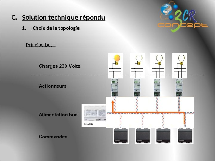 C. Solution technique répondu 1. Choix de la topologie Principe bus : Charges 230