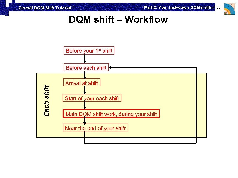 Central DQM Shift Tutorial Part 2: Your tasks as a DQM shifter 11 DQM