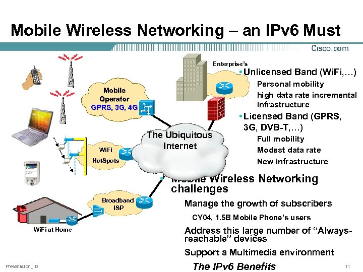 Mobile Wireless Networking – an IPv 6 Must Enterprise's • Unlicensed Band (Wi. Fi,