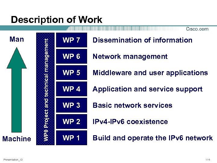 Man Machine Presentation_ID WP 0 Project and technical management Description of Work WP 7