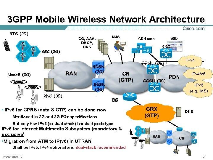 3 GPP Mobile Wireless Network Architecture BTS (2 G) CG, AAA, DHCP, DNS BSC