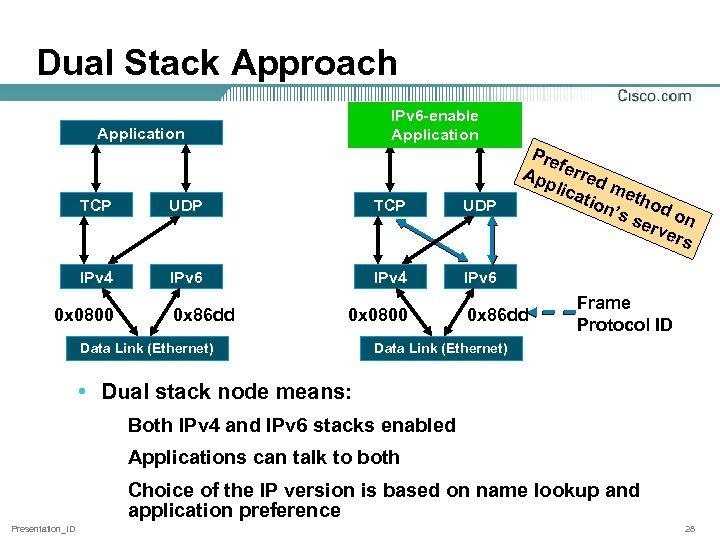 Dual Stack Approach IPv 6 -enable Application TCP UDP IPv 4 IPv 6 IPv