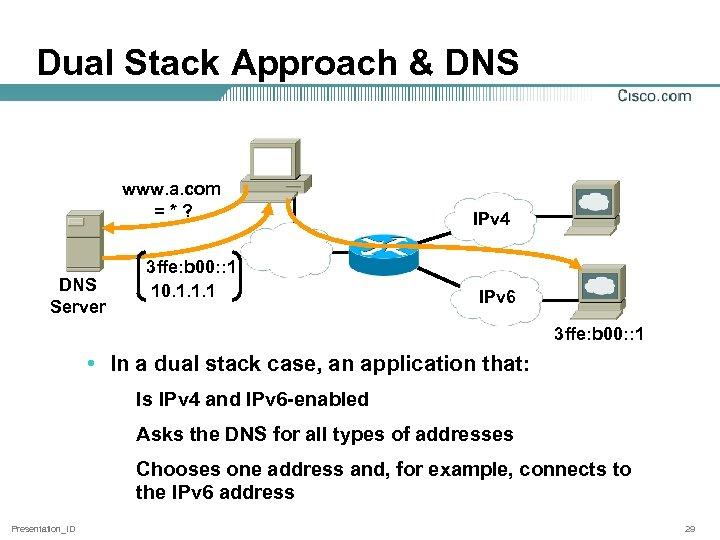Dual Stack Approach & DNS www. a. com =*? DNS Server 3 ffe: b