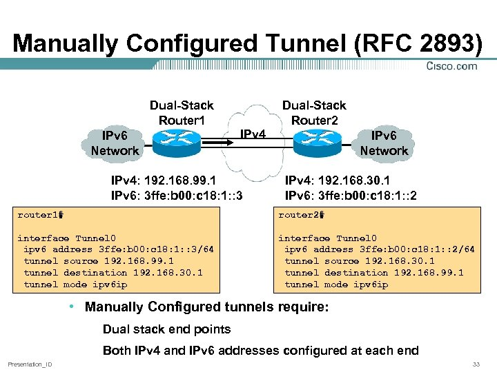 Manually Configured Tunnel (RFC 2893) Dual-Stack Router 1 IPv 6 Network Dual-Stack Router 2