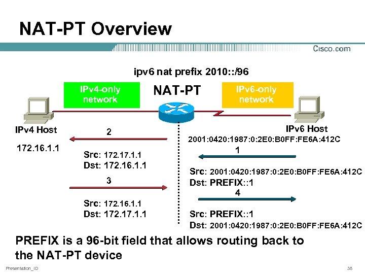 NAT-PT Overview ipv 6 nat prefix 2010: : /96 IPv 4 -only network IPv