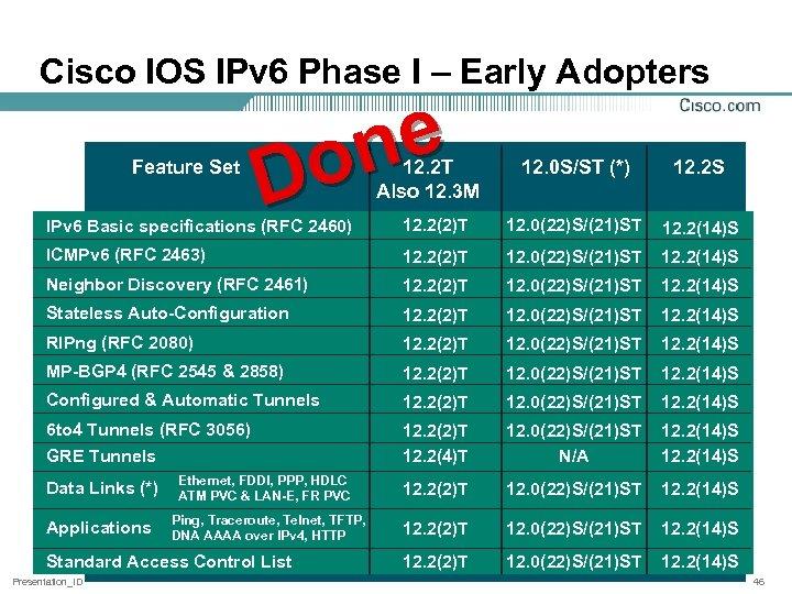 Cisco IOS IPv 6 Phase I – Early Adopters Feature Set ne o D