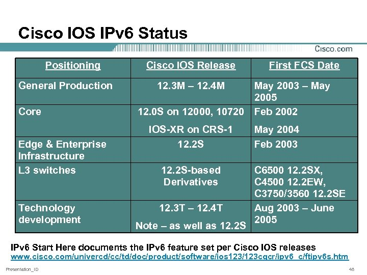 Cisco IOS IPv 6 Status Positioning General Production Core Edge & Enterprise Infrastructure L