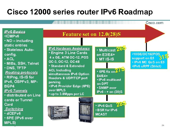 Cisco 12000 series router IPv 6 Roadmap IPv 6 Basics • ICMPv 6 •