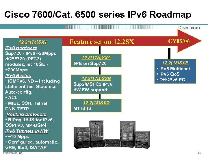 Cisco 7600/Cat. 6500 series IPv 6 Roadmap 12. 2(17 a)SX 1 IPv 6 Hardware