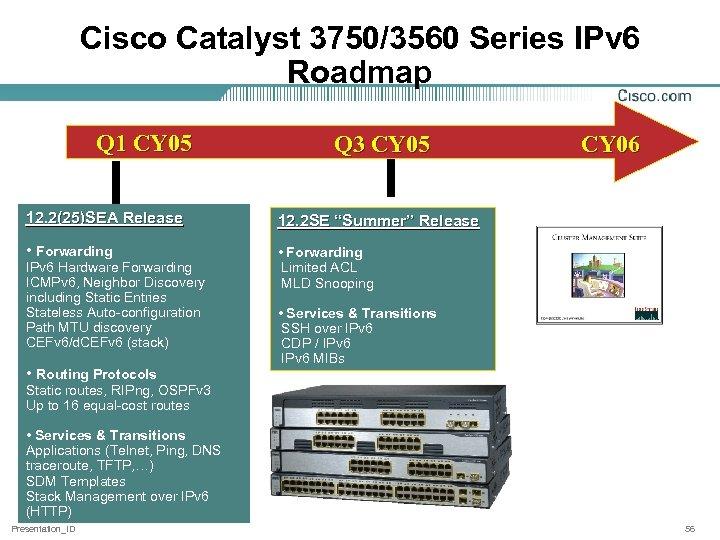 Cisco Catalyst 3750/3560 Series IPv 6 Roadmap Q 1 CY 05 Q 3 CY