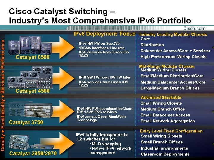 Cisco Catalyst Switching – Industry's Most Comprehensive IPv 6 Portfolio Density ● Functionality ●