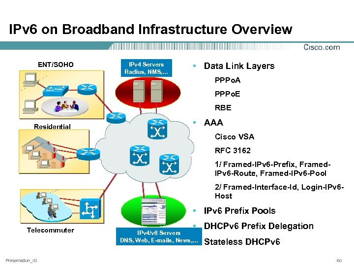 IPv 6 on Broadband Infrastructure Overview ENT/SOHO IPv 4 Servers Radius, NMS, … •