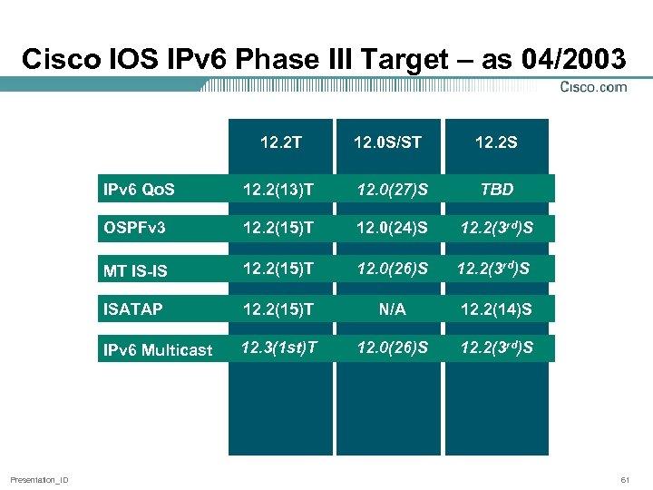Cisco IOS IPv 6 Phase III Target – as 04/2003 12. 2 T 12.