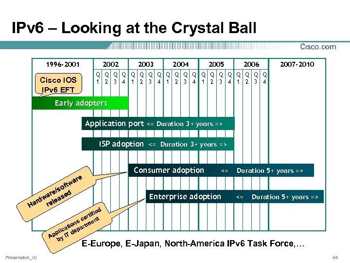 IPv 6 – Looking at the Crystal Ball 1996 -2001 2002 2003 2004 2005
