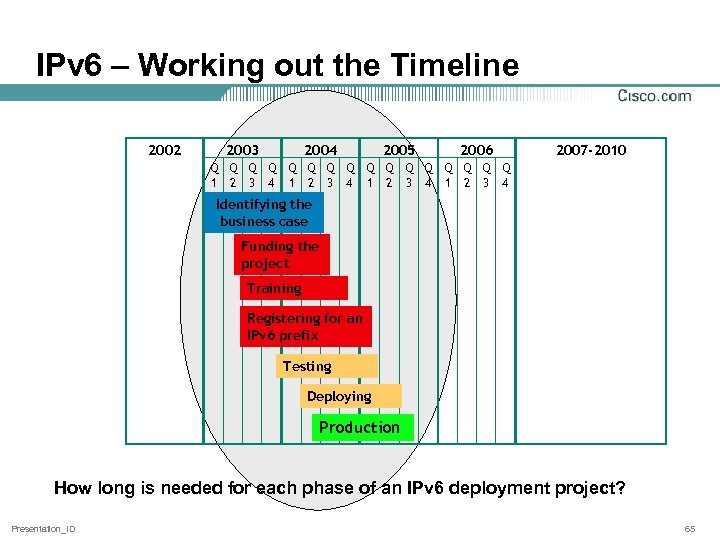 IPv 6 – Working out the Timeline 2002 2003 2004 Q Q Q Q
