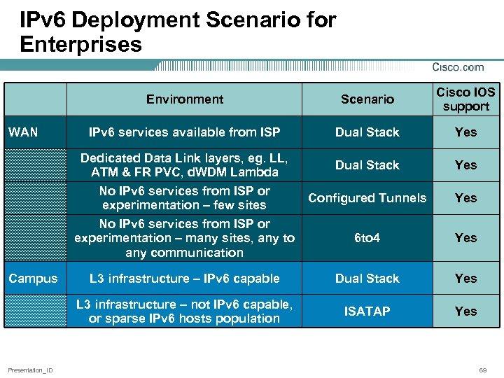 IPv 6 Deployment Scenario for Enterprises Environment Cisco IOS support IPv 6 services available