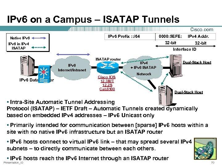 IPv 6 on a Campus – ISATAP Tunnels IPv 6 Prefix : : /64